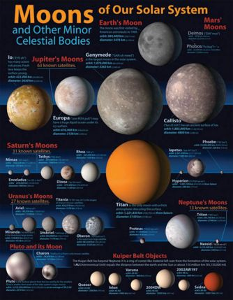 Moons Of Our Solar System Chart CD414003
