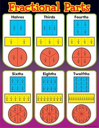 Fractional Parts Chart- MA008