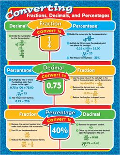 Converting Fractions, Decimals and Fractions Chart CD114051