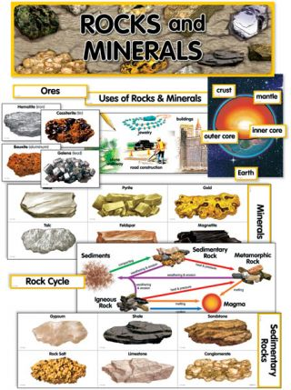 Rocks and Minerals Mini Bulletin Board Set CTP1769