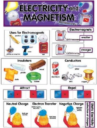 Electricity and Magnetism Mini Bulletin Board Set CTP1770