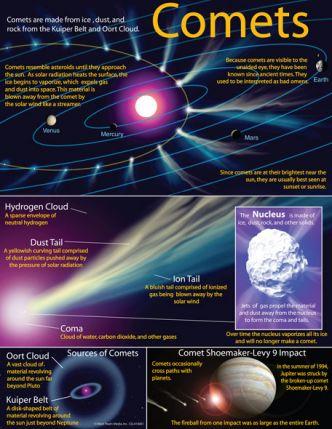Comets Chart CD414001