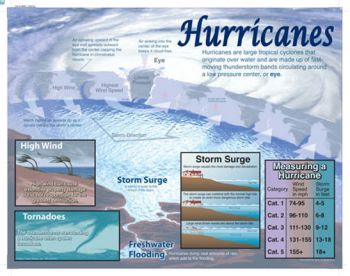 Hurricanes Chart CD414007
