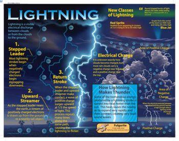 Lightning Chart CD414008