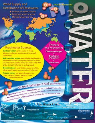 Water Chart CD414045