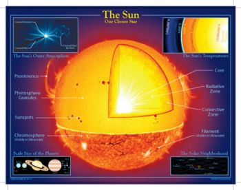 The Sun - Our Closest Star Chart CD5860
