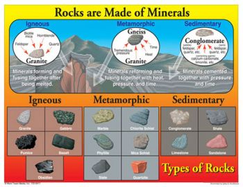 Rocks are Made of Minerals Chart CD5911