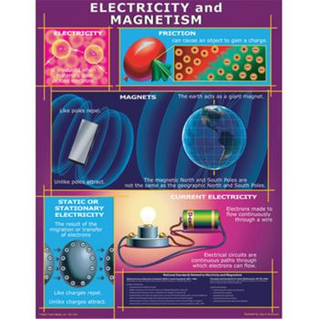 Electricity and Magnetism Chart CD5863
