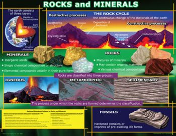 Rocks and Minerals Chart CD5865