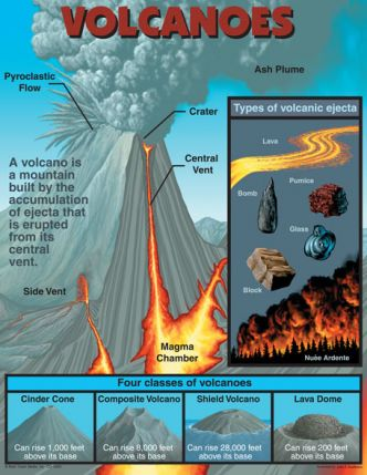 Volcanoes Chart CD5929