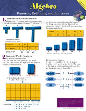 Algebra - Patterns, Relations and Functions Chart CD5946