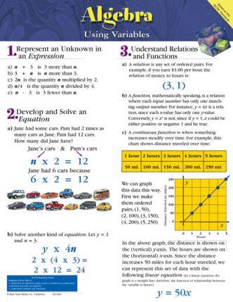 Algebra - Using Variables Chart CD5947