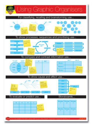 Using Graphic Organisers Overview - A2 Laminated Poster SY6857