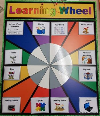 Learning Wheel Board only